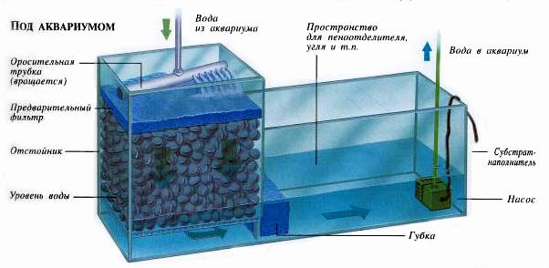 Сделать фильтр в аквариум своими руками